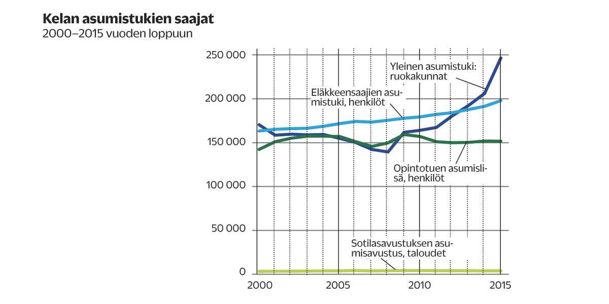 Vuokrankorotus indeksi