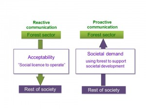 Creating social capital needs a reasonable mix of reactive and proactive communication. Social capital refers to trust, networks and shared views that exist between one sector and the rest of society.