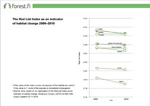 Red list index as indicator of habitat change