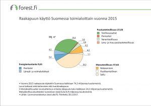 ff graafi Raakapuun käyttö Suomessa toimialoittain