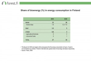 Share of bioenergy (%) in energy consumption in Finland
