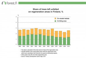 Share of trees left unfelled on regeneration areas in Finland, %