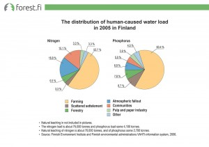 The distribution of human-caused water load in 2005 in Finland