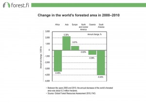 Change in the world's forested area in 2000–2010