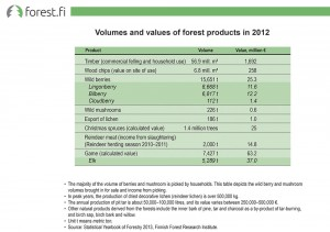 Volumes and values of forest products in 2012