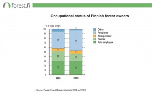 Occupational status of Finnish forest owners