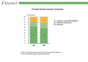 Finnish forest owners' domicile