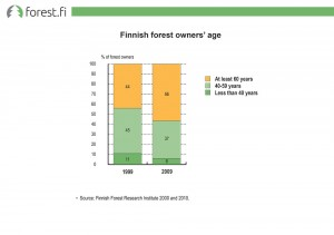 Finnish forest owners' age