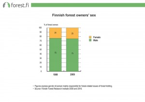 Finnish forest owners' sex