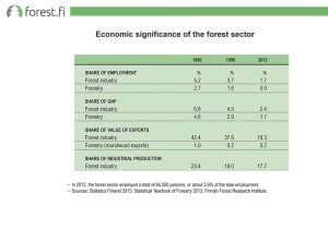 Economic significance of the forest sector