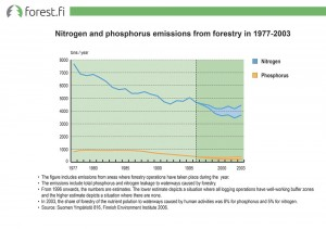 Nitrogen and phosphorus emissions from forestry in 1993–2000