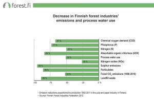 Reduces in Finnish forestindustries' emissions and process water use