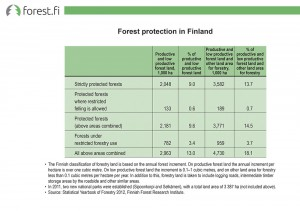 Forest protection in Finland
