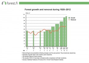 Forest growth and removal during 1920–2012