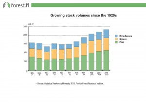 Growing stock volumes since the 1920s