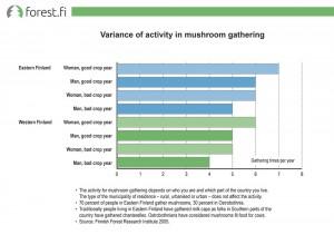Variance of activity in mushroom gathering