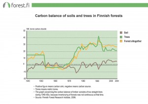 Carbon balance of soils and trees in Finnish forests