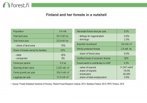 Finland and her forests in a nutshell