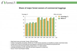 Share of major forest owners of commercial loggings
