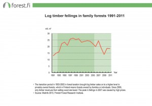 Log timber fellings is family forests 1991-2011