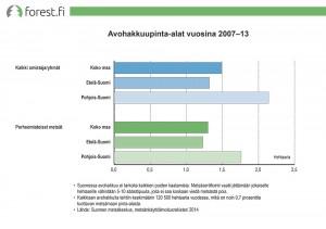 Avohakkuupinta-alat vuosina 2007‒13