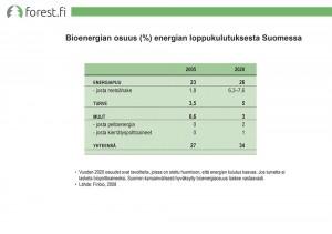 Bioenergian osuus energian loppukulutuksesta Suomessa