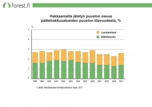 Hakkaamatta jätetyn puuston osuus päätehakkuualueiden puuston tilavuudesta, %