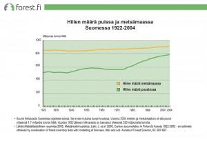 Hiilen määrä metsissä ja metsämaassa Suomessa 1922-2004