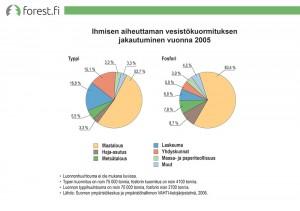 Ihmisen aiheuttaman vesistökuormituksen jakautuminen vuonna 2005