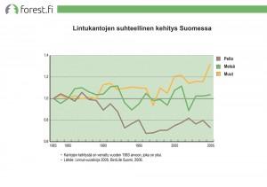 Lintukantojen suhteellinen kehitys Suomessa