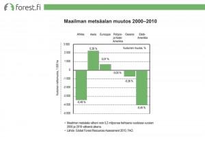 Maailman metsäalan muutos 2000-2010