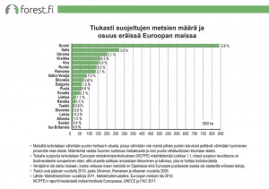 Tiukasti suojeltujen metsien määrä ja osuus eräissä Euroopan maissa