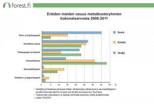 Tuoteryhmän osuus tuotannon kokonaisarvosta 2008-2011