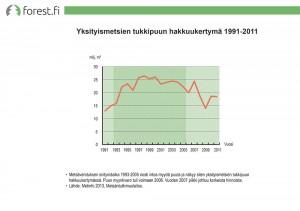 Yksityismetsien tukkipuun hakkuukertymä 1991-2011