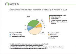 ff_graph_Roundwood_consumption_by_branch_of_industry_in_Finland_2017_66