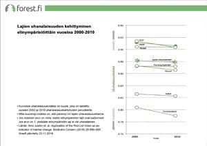 Lajien uhanalaisuus elinympäristöittäin 2000-2010