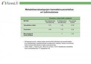 ff_graafi_suo_Metsankasvatustapojen_kannattavuusvertailua_eri_tutkimuksissa_2014