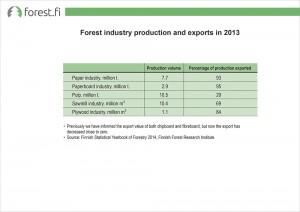 ff_graafi_eng_Metsateollisuuden_tuotanto_ja_vienti_2015
