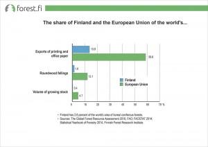 ff_graafi_eng_Suomen_ja_Euroopan_unionin_osuus_maailman_2015