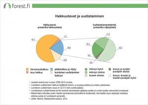 ff_graafi_suo_Hakkuutavat_ja_uudistaminen_2015