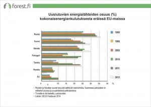 ff_graafi_suo_Uusiutuvien_energialahteiden_osuus_kokonaisenergiankulutuksesta_2015