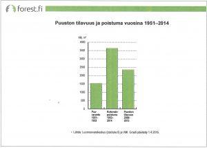 Puuston tilavuus ja poistuma 1951-2014
