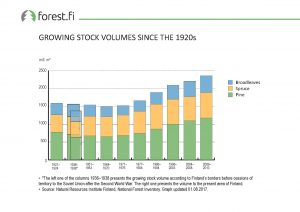 ff_Graph_2017_007_Growing_Stock_Volumes_Since_the_1920s