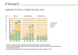 ff_Graph_2017_010_Amount_of_Stout_Timber_in_1951_2013