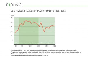 ff_Graph_2017_021_Log_Timber_Fellings_in_Family_Forests_1991_2015