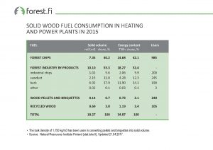 ff_Graph_2017_037_Solid_Wood_Fuel_Consumption_in_Heating_and_Power_Plants_in_2015