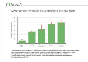 ff_Graph_2017_041_Impact_on_the_Energy_of_the_Atmosphere_of_Some_Fuels