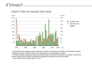 ff_Graph_2017_050_Forest_Fires_in_Finland_1970_2016