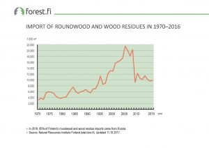 ff_Graph_2017_069_Import_of_Roundwood_and_Wood_Residues_in_1970_2016