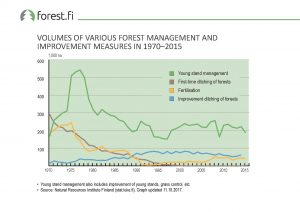 ff_Graph_2017_23_Volumes_of_Various_Forest_Management_and_IMprovement_Measures_in_1970_2015